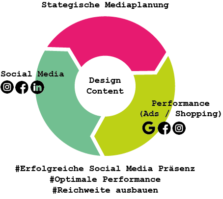 beju Online Marketing Performance